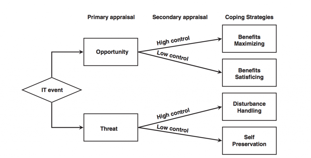 Research model (from Elie-Dit-Cosaque & Straub 2011, adapted from Beaudry & Pinsonneault, 2005).