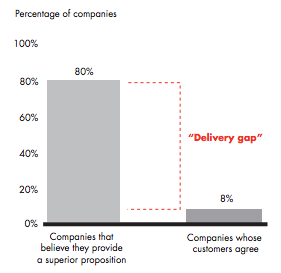 Chart from Bain, on the Delivery Gap